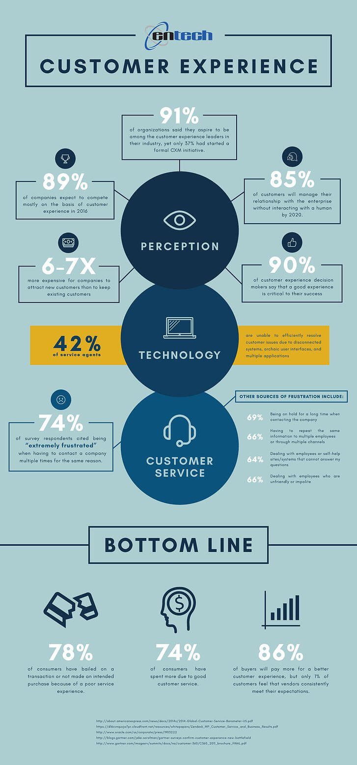 Entech-Customer-Experience-Infographic
