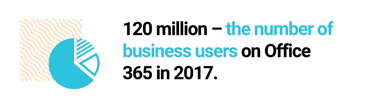 120 million – the number of business users on Office 365 in 2017.