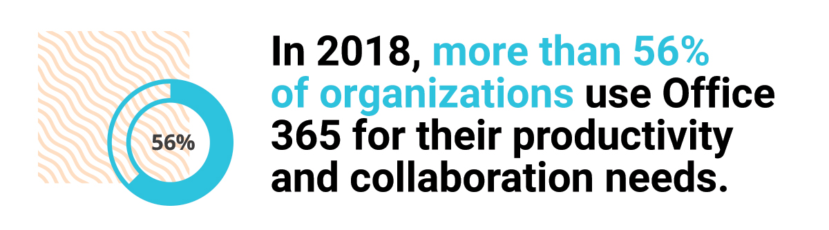 In 2018, more than 56% of organizations use Office 365 for their productivity and collaboration needs.