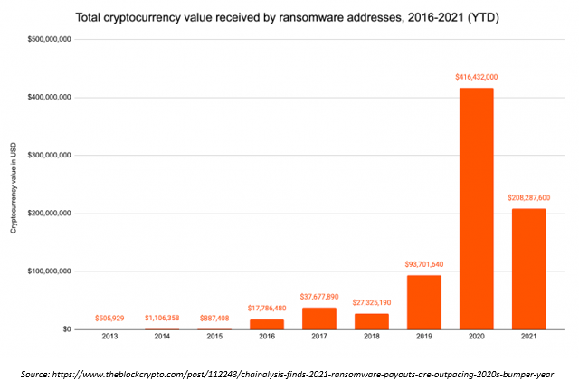 cryptocurrency_value_ransomware_addresses