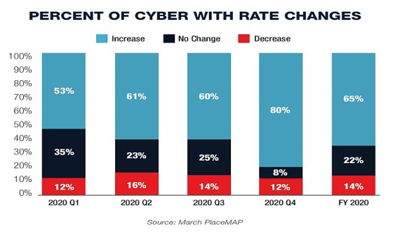 percent_of_cyber_with_rate_changes